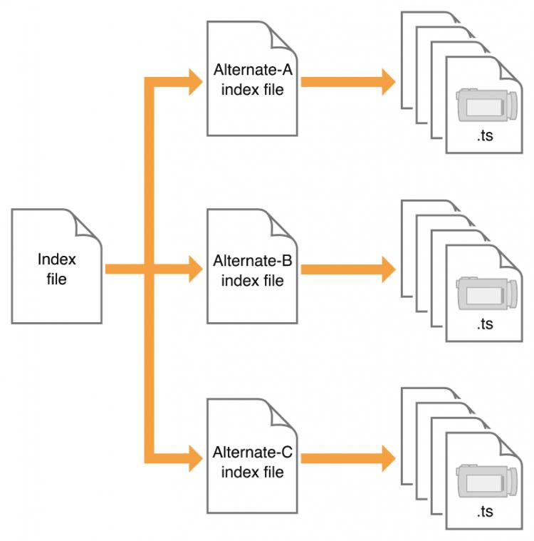 m3u8制作流程图
