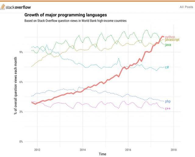 Python 不可置信的增长情况