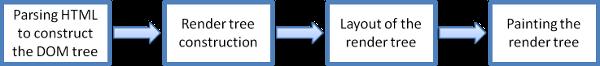 浏览器渲染主流程