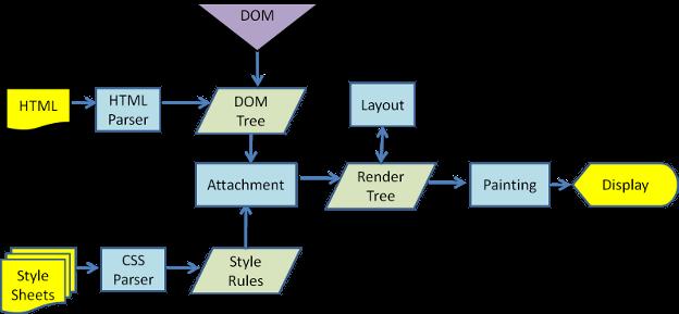 webkit的主要流程