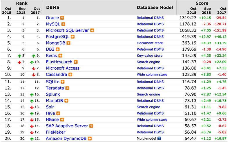 10月全球数据库排名