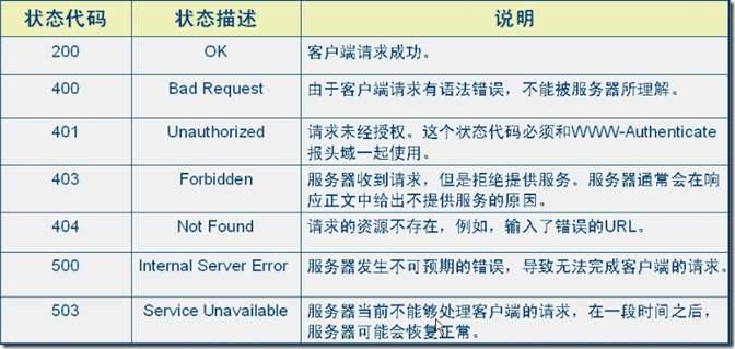 服务器状态码详解面试必会